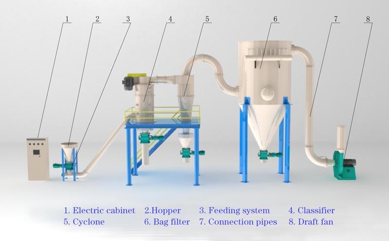 LHB-Air-classifier