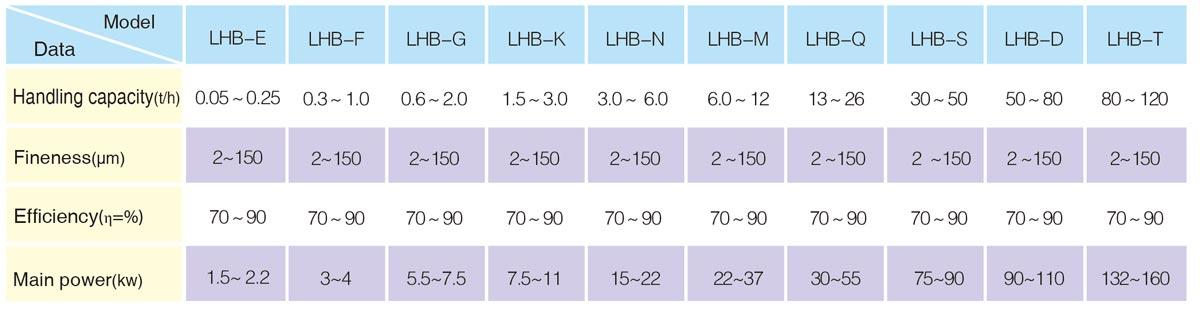 LHB air classifier