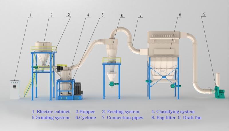 LHG-Roller-mill