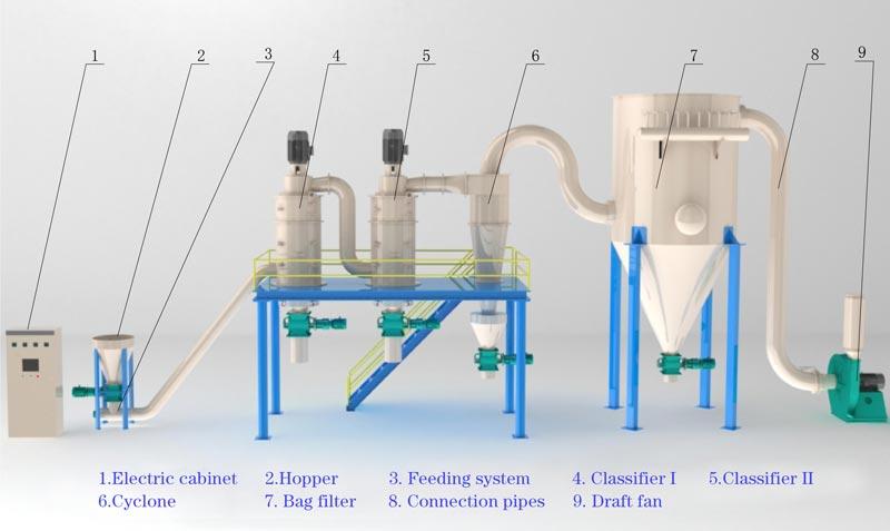 LHP-Air-classifier
