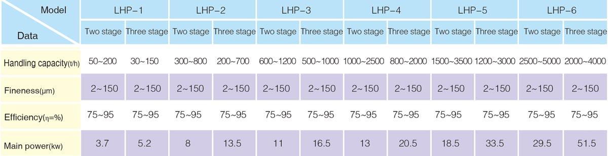 LHP mul-grade classifier
